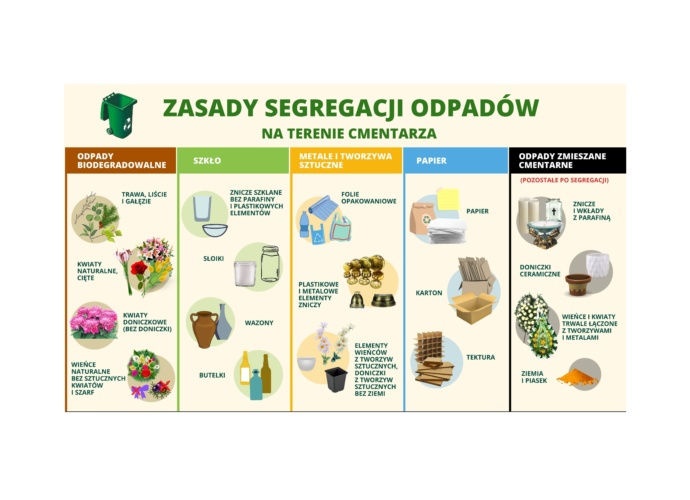 zasady segregacji odpadów ulotka. na kremowym tle tabelka. duży napis Zasady segregacji odpadów na terenie cemntarza. W tabelce rysunki odpadów posegregowane zgodnie z kolorami pojemników
